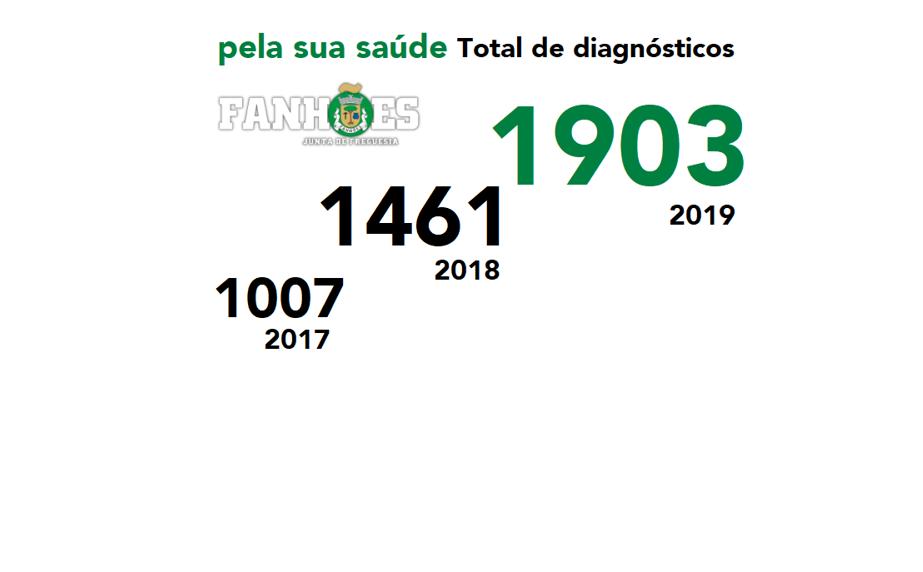"""Projeto """"pela sua saúde"""" – Realizou mais de 1900 diagnósticos à população da Freguesia!"""