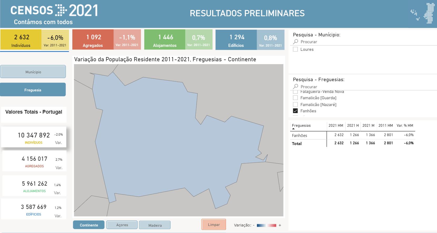Censos 2021 – Resultados preliminares da Freguesia de Fanhões.